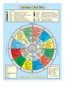 Astrologers Cheat Sheet by Barbara Schermer