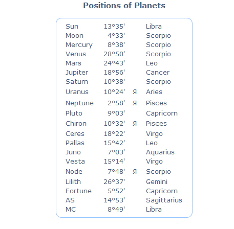 planetarypositions